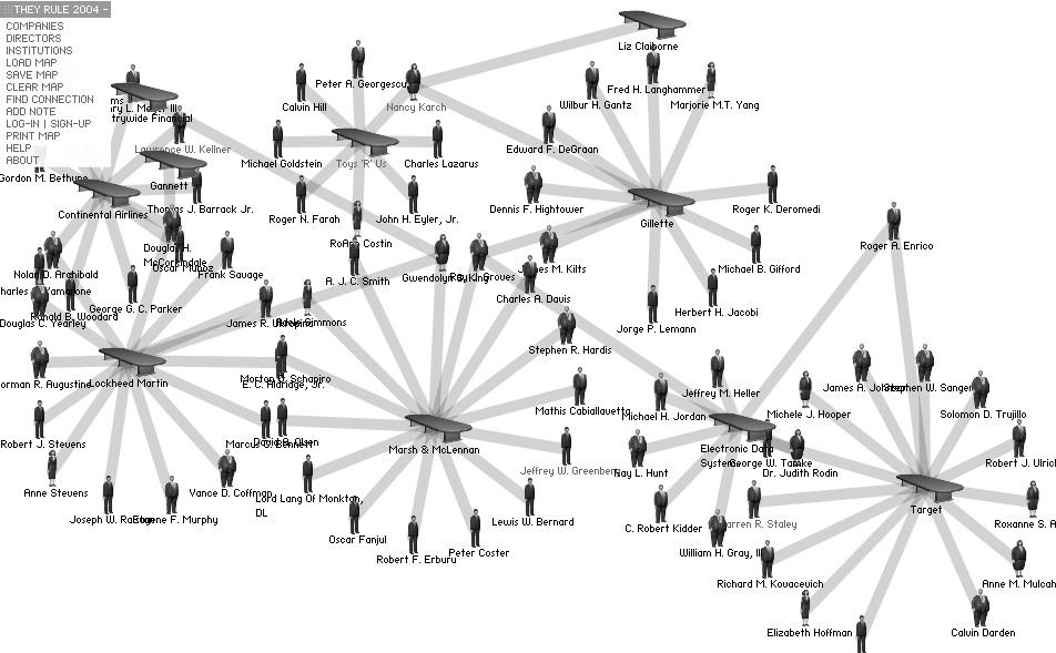TheyRule – Netzwerkvisualisierung